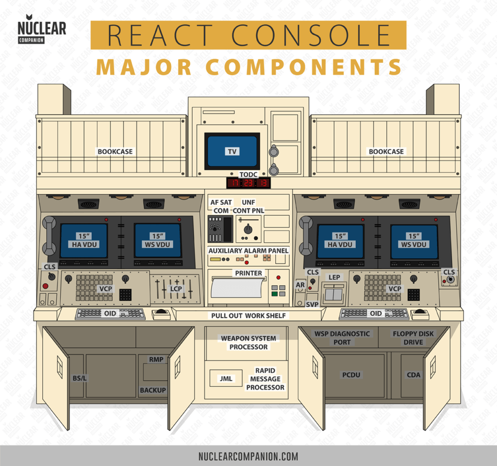 Minuteman REACT Console major componentes