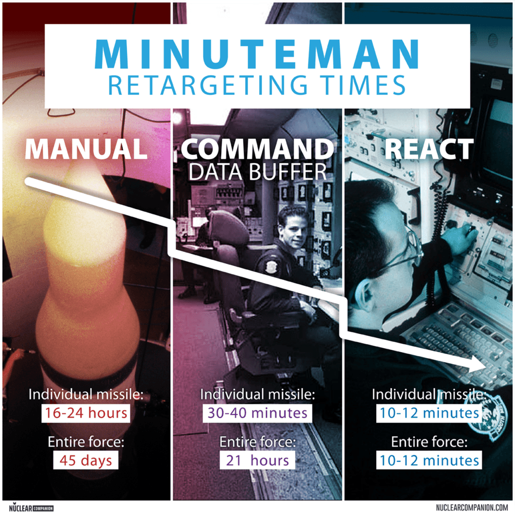 Minuteman retargeting methods comparison graphic
