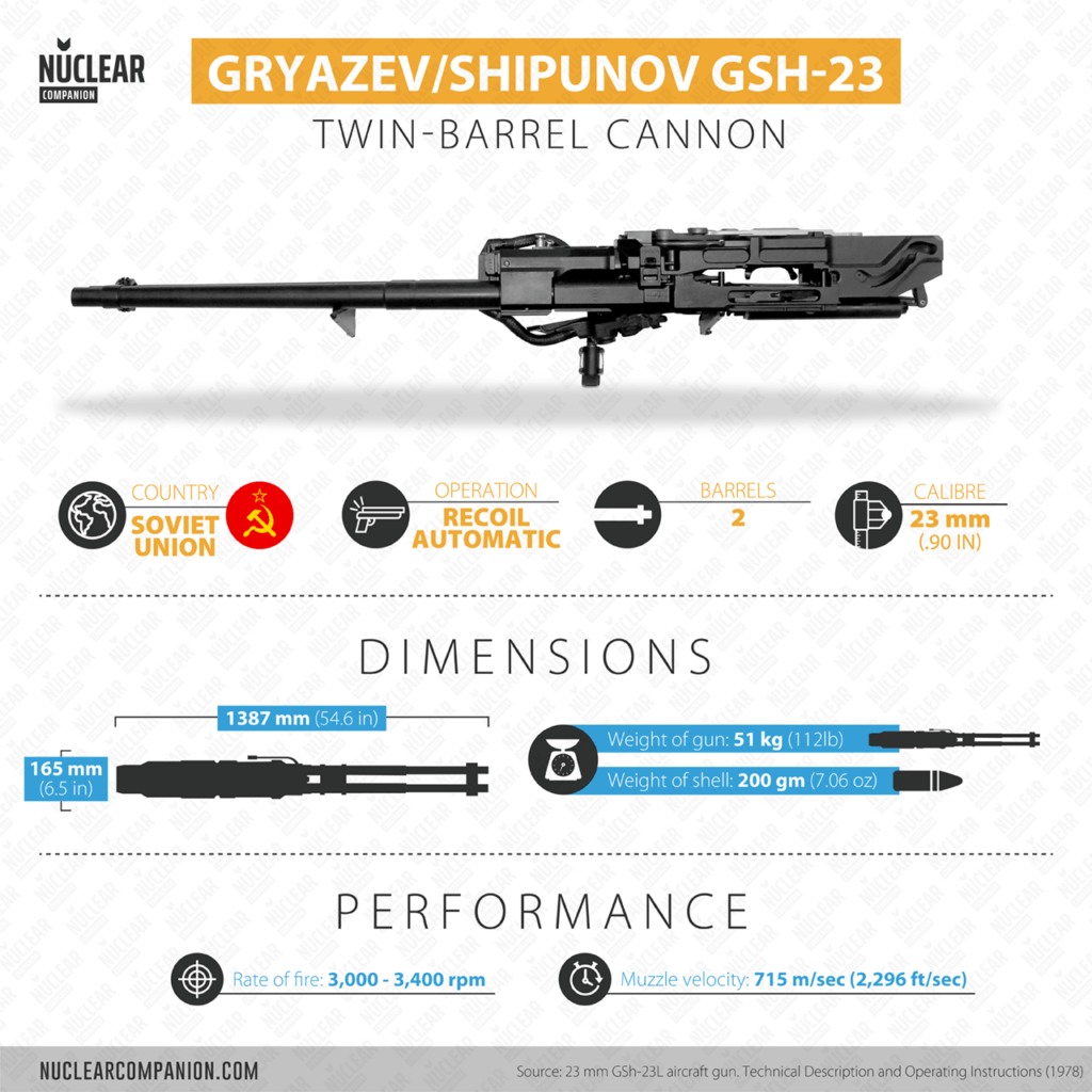 Gsh-23 Twin Barrel Cannon Infographic