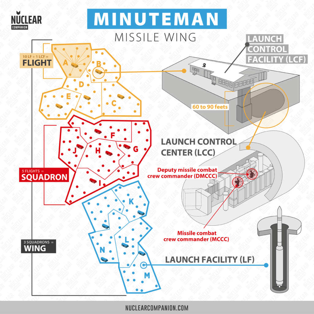Minuteman Missile Wing infographic