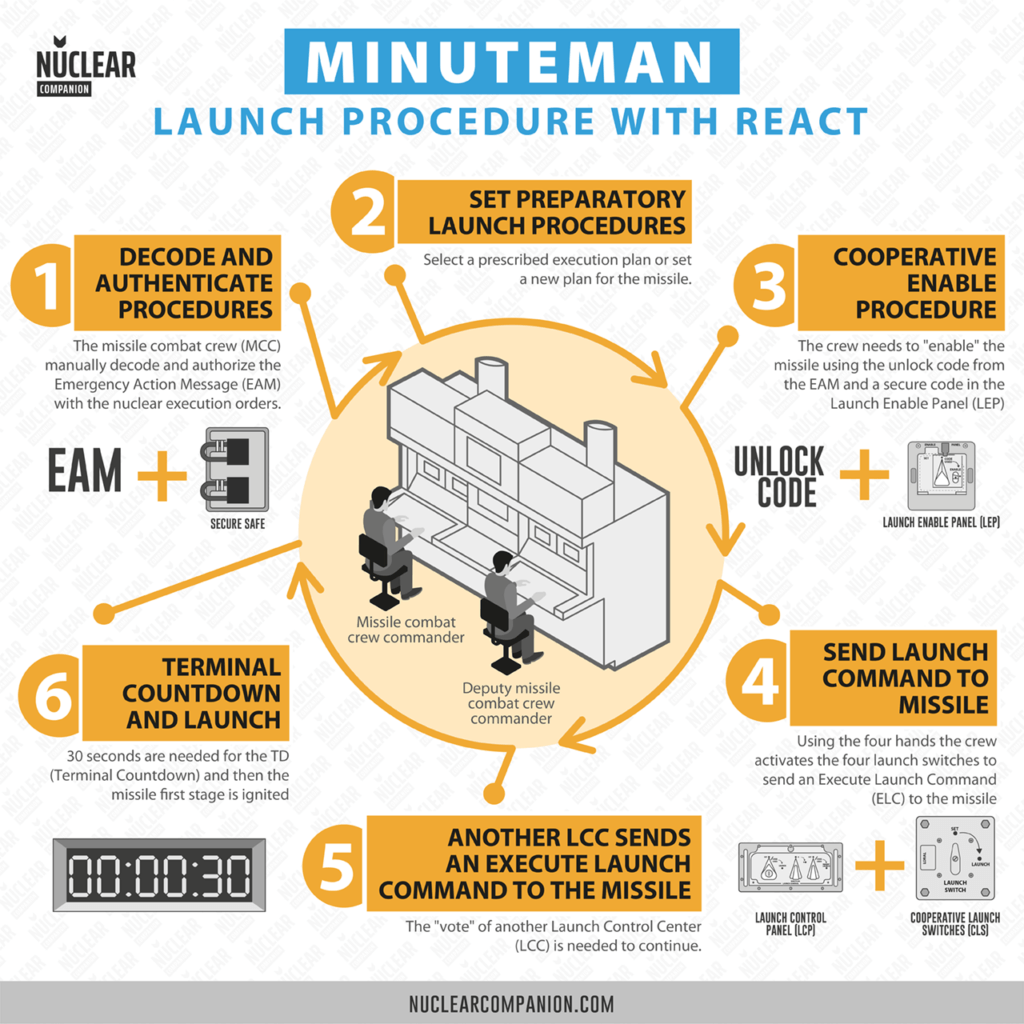 Minuteman Missile Launch procedure with react infographic