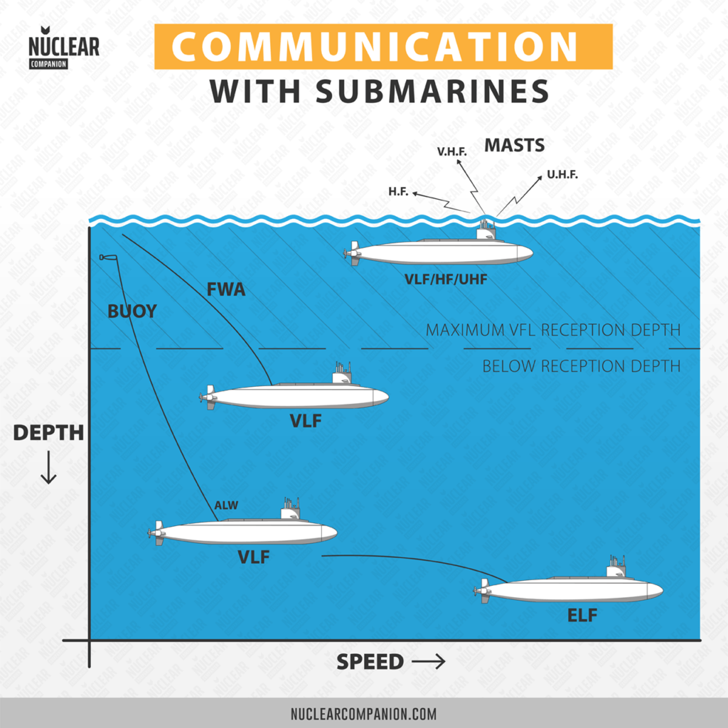Communication with moden submarines infographic