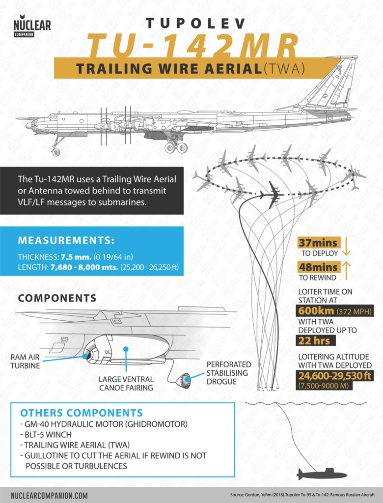 Tu-142 trailing wire aerial (TWA) infographic