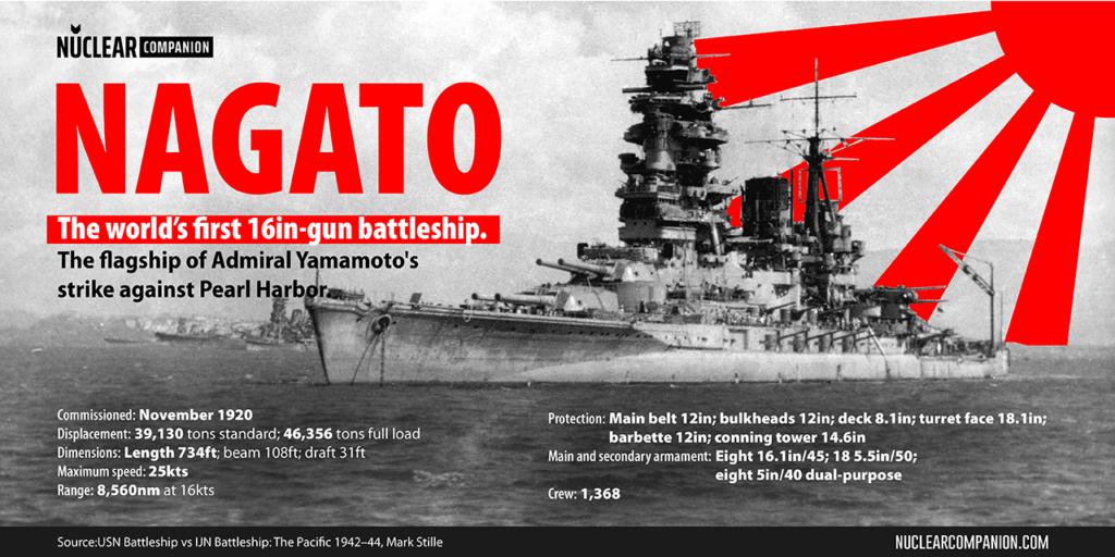 Battleship Nagato facts and data