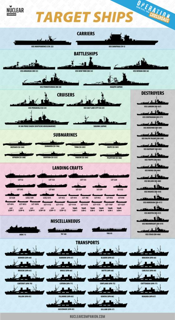 Operation crossroads target fleet ships