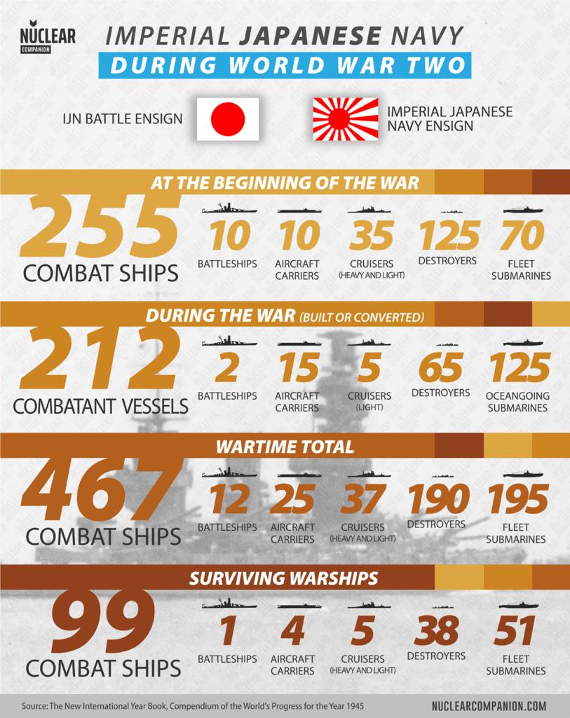 Imperial Japanese navy world war 2 statistics
