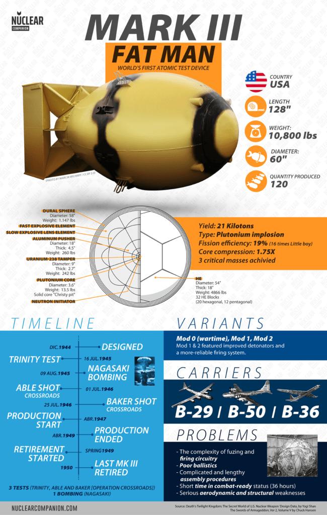 Mark III Fat Man infographic