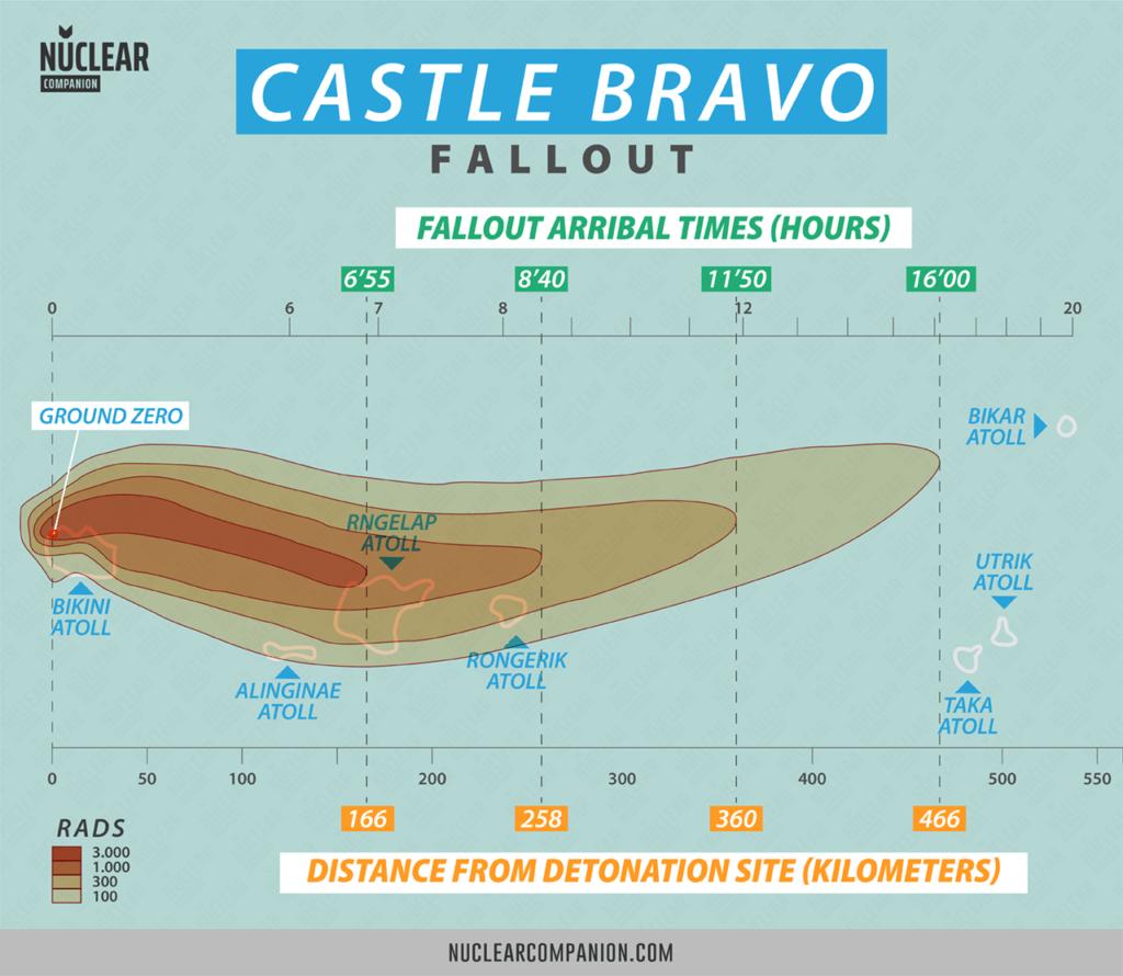 Castle Bravo fallout graph