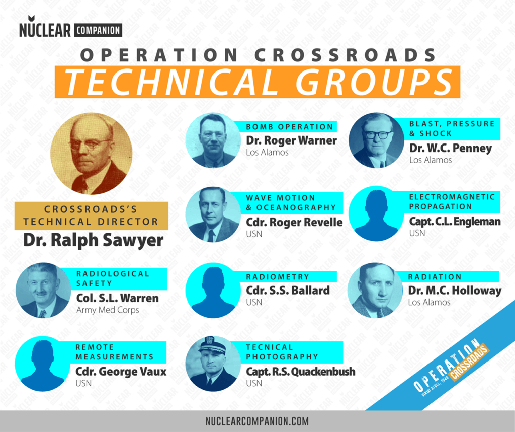 operation crossroads technical groups