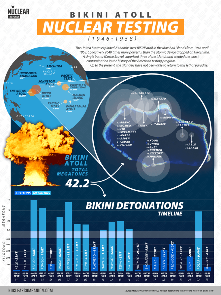 Bikini atoll nuclear testing infographics