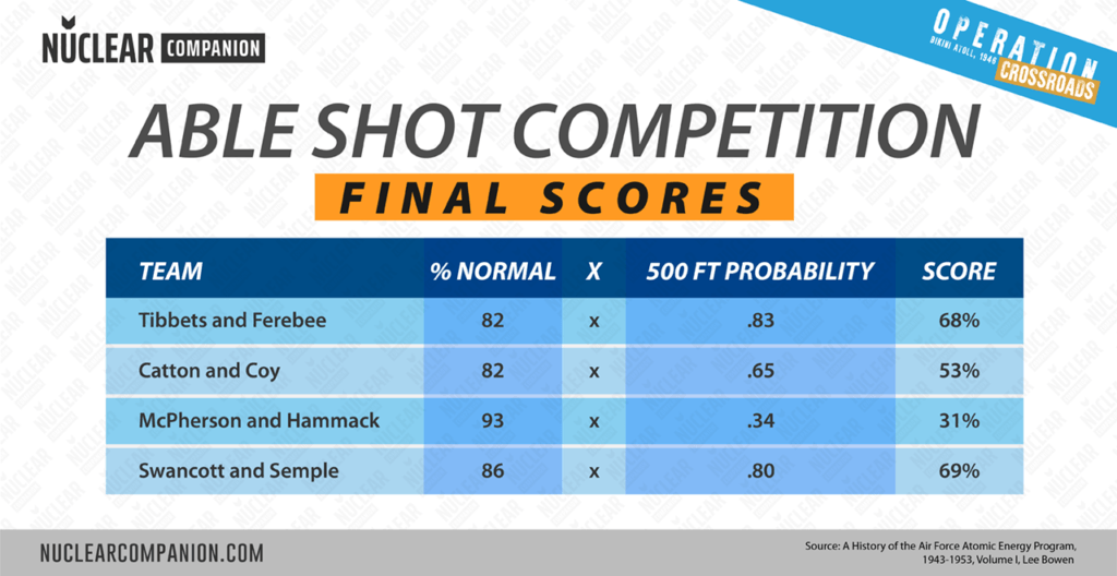 Operation crossroads able shot competition final scores