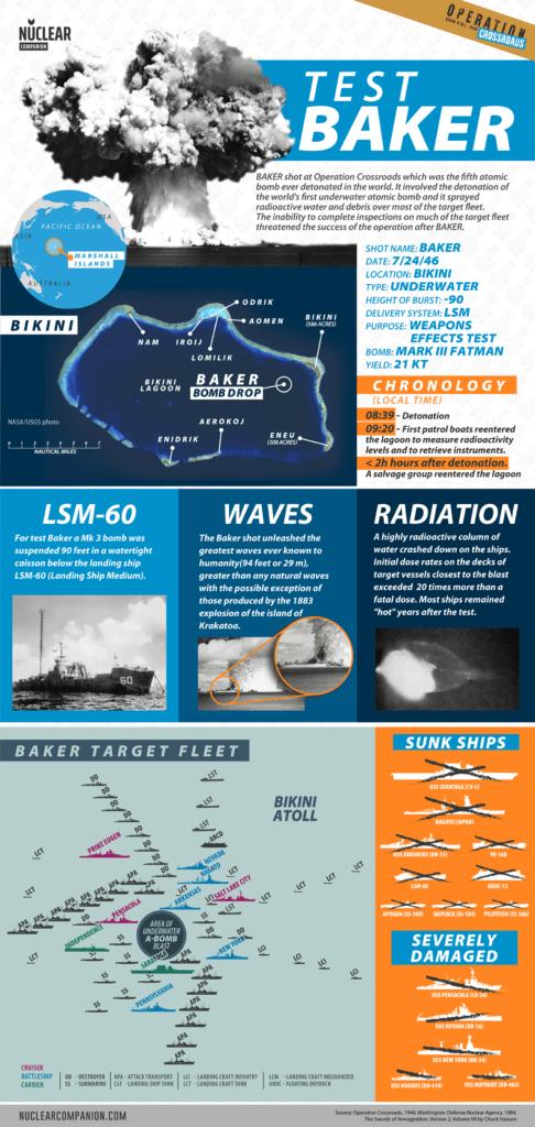 Operation crossroads Test Baker infographics