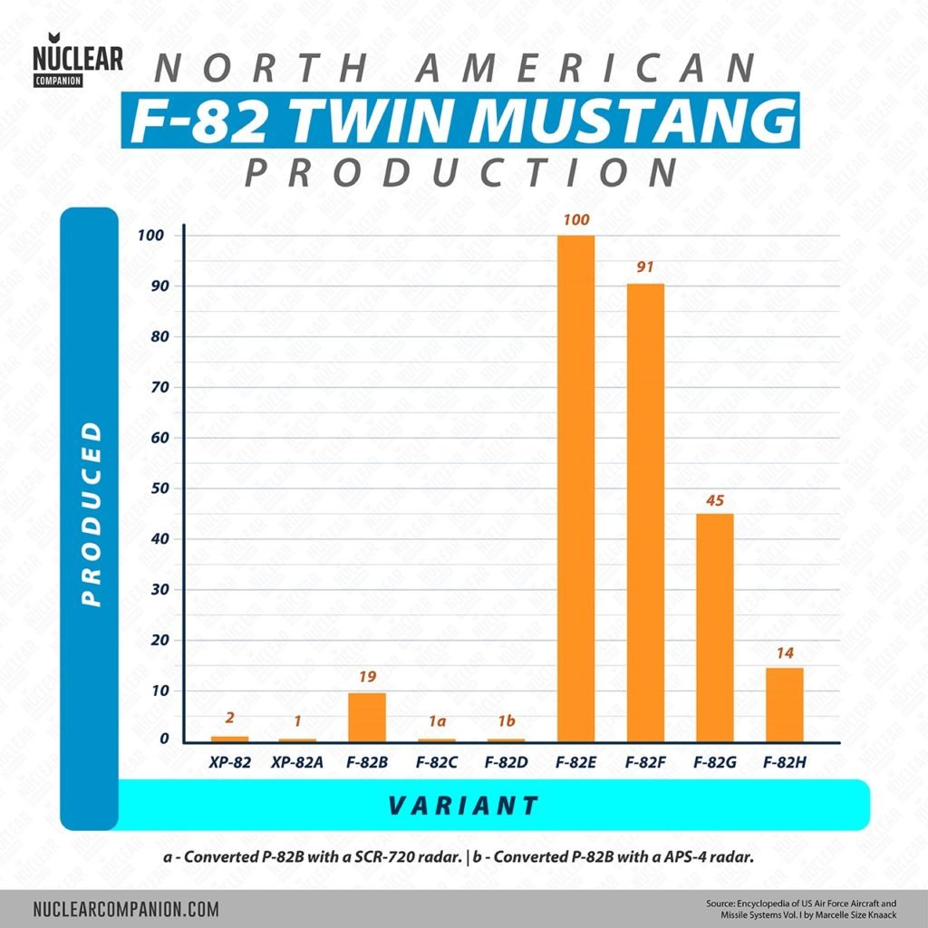 North American F-82 Twin Mustang production numbers